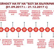 """""""БСП ЗА БЪЛГАРИЯ"""" – РАВНОСМЕТКА ЗА 2017"""